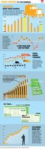 Truck Drivers Stats