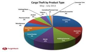 Cargo theft report
