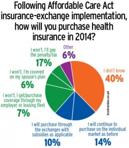 2013 US Trucking Industry News – Obamacare Exchange Opens October 01